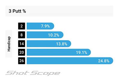 3 putt percentage by handicap