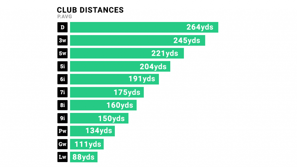 golfer tom club distances