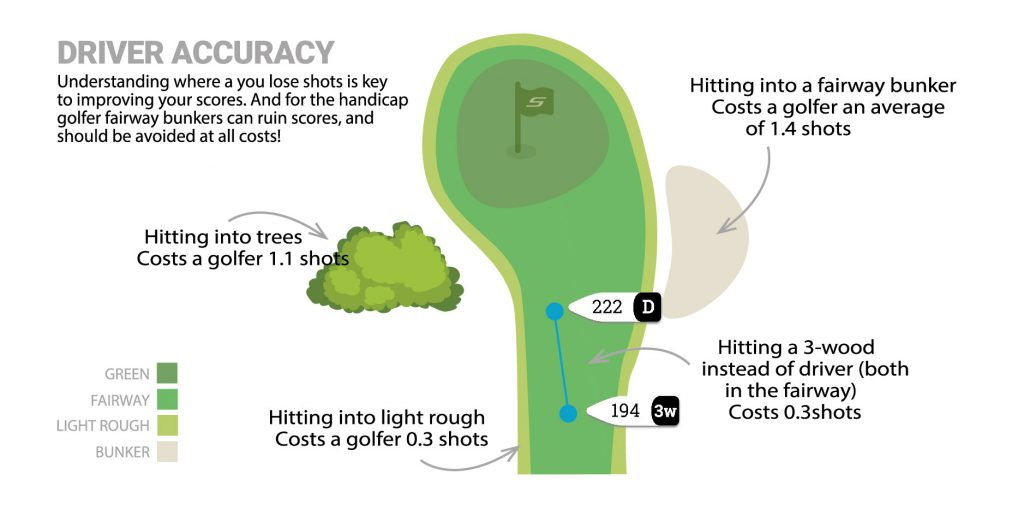 driving accuracy - cost of missing the fairway