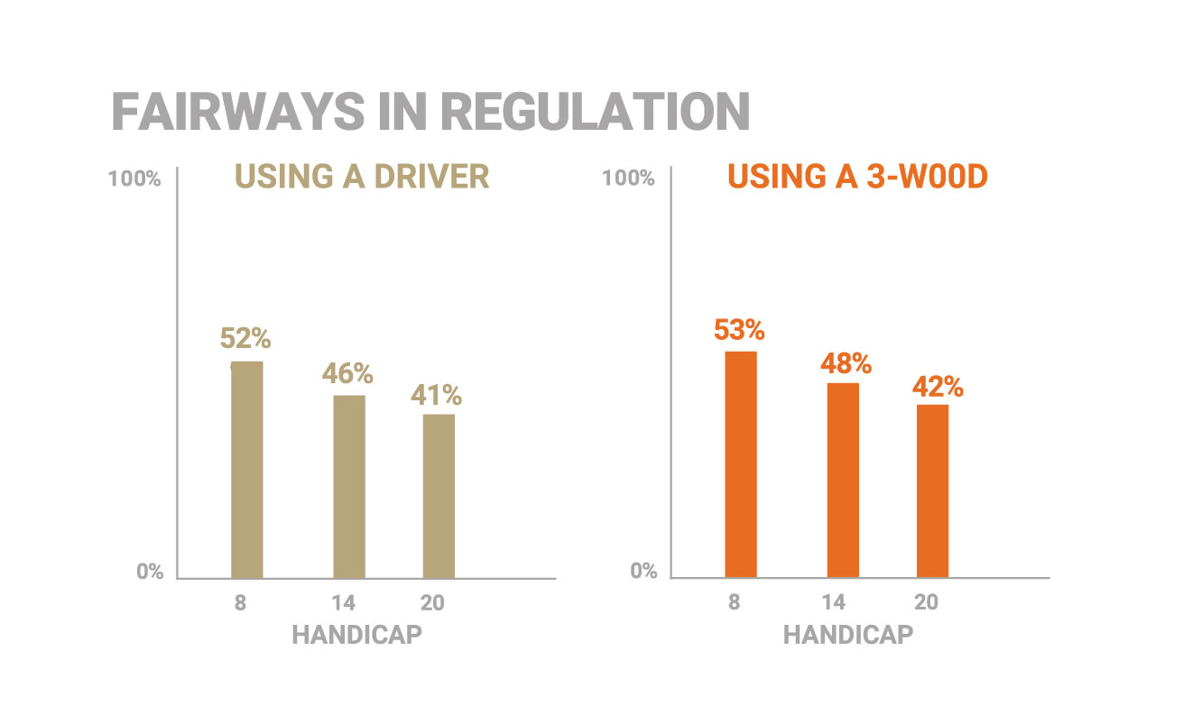 Fairways in reg graph - Driver or 3 wood
