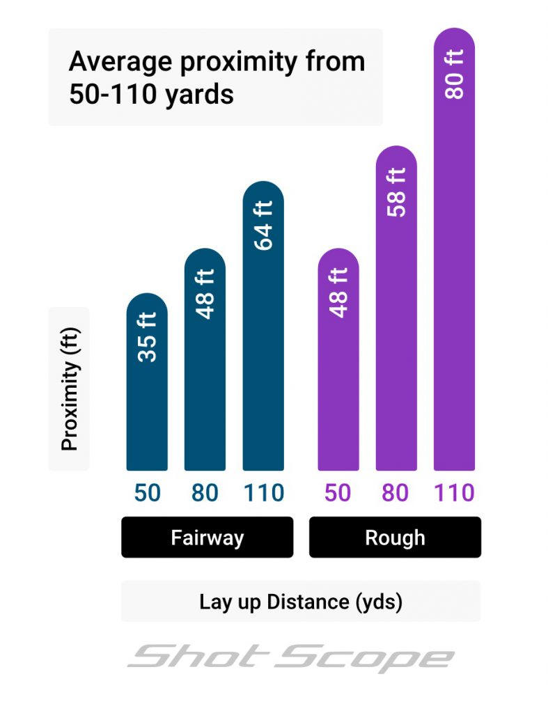 50 - 110 yards proximity, fairway versus rough