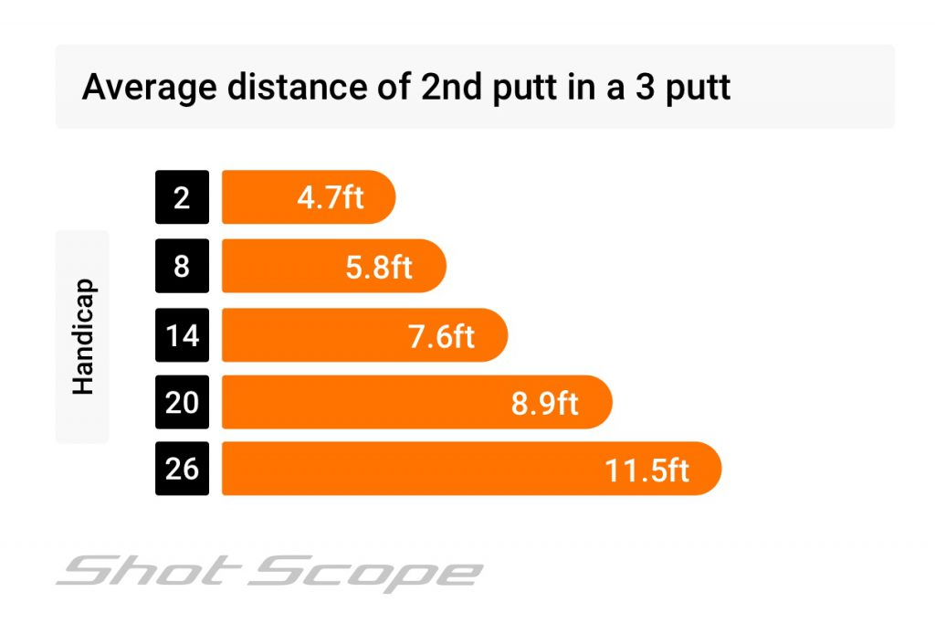 average distance of 2nd putt in a 3 putt