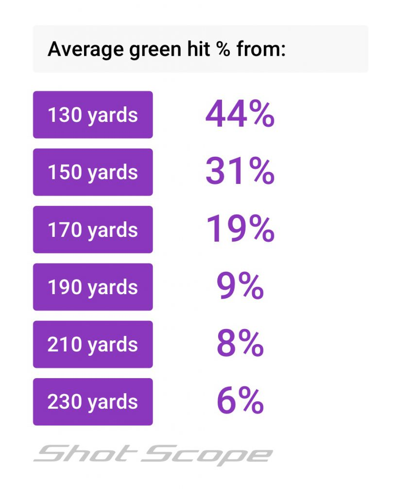 average green hit % from 130-230 yards