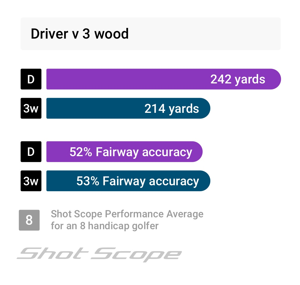 Driver or 3 wood tee shot distances