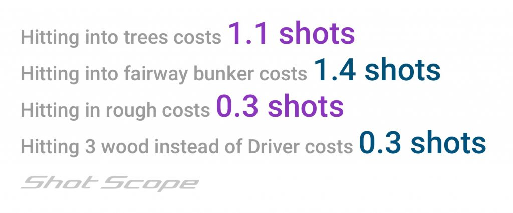 cost of hitting into trees, rough and bunkers