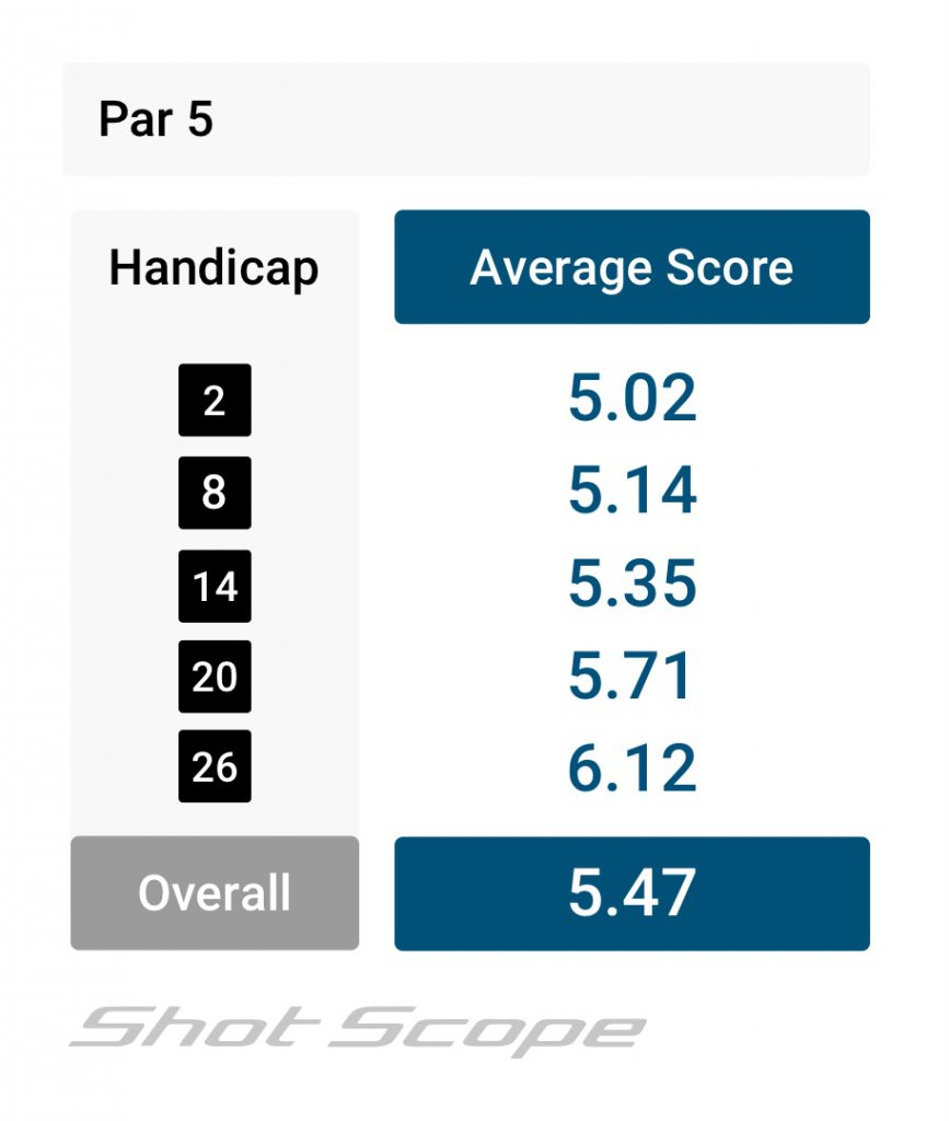 Par 5 scoring average for amateur golfers by handicap