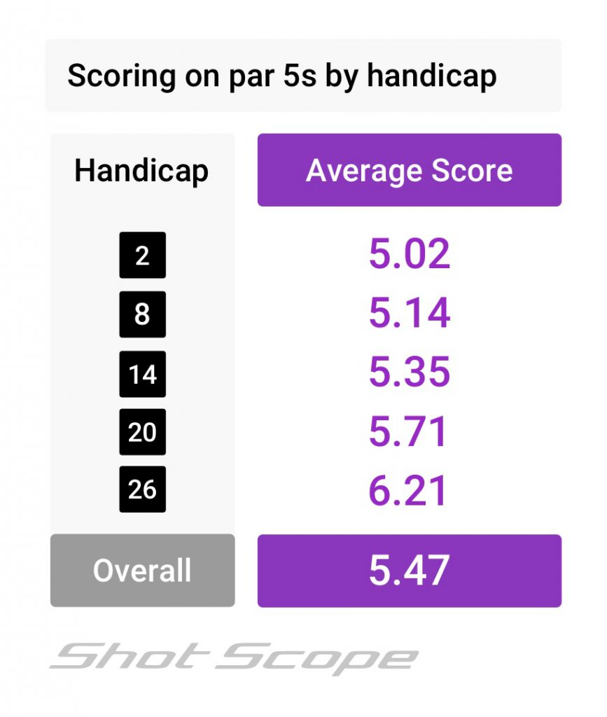 Scoring averages on Par 5s by handicap