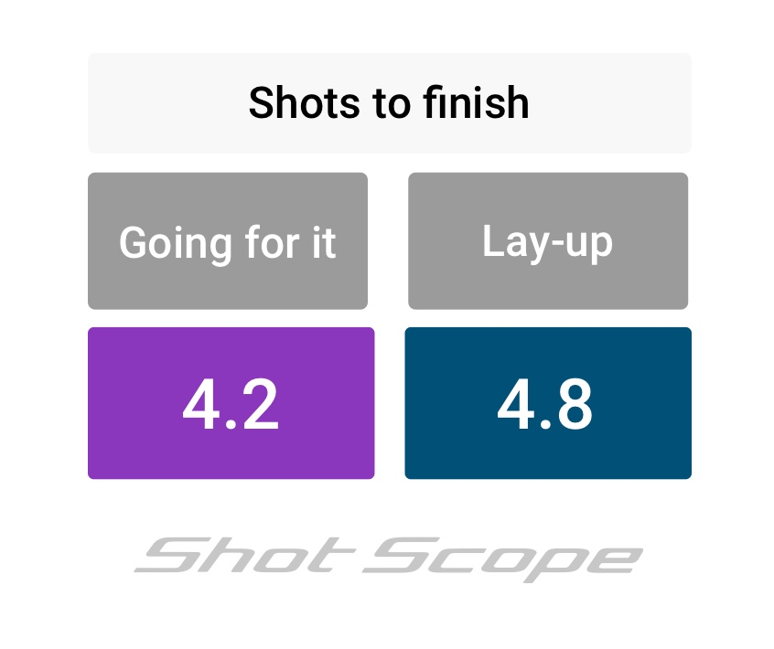 shots to finish, lay up v going for it