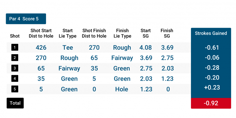 strokes gained example hole 1