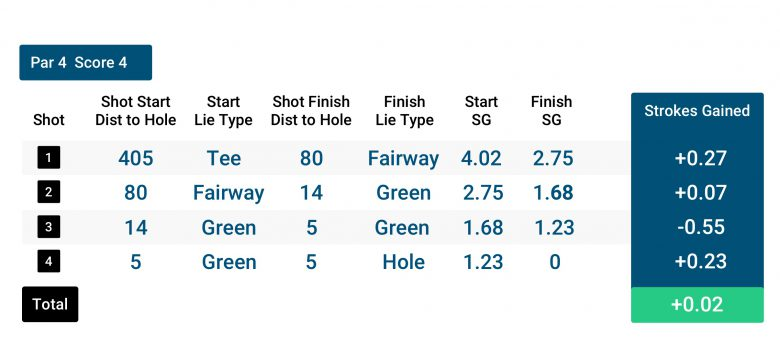strokes gained example hole 2