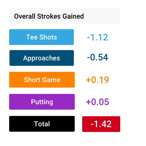 Overall strokes gained image