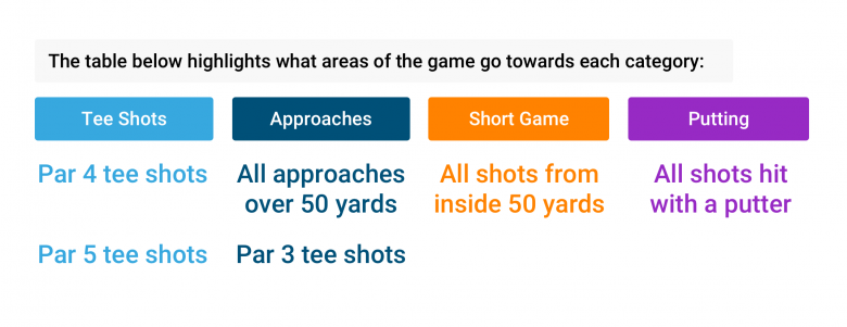 strokes gained categories on shot scope