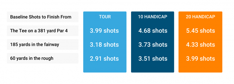 Baseline strokes gained v tour, 10 and 20 handicap as example only