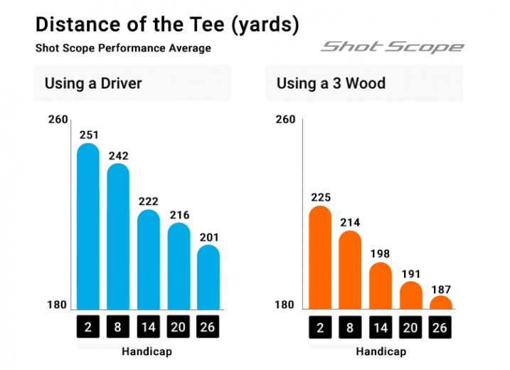 Driver or 3 wood distances by Shot Scope